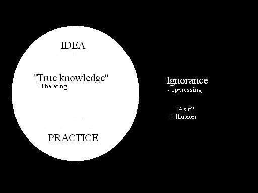 knowledge vs ignorance 1913 quotes have been tagged as ignorance: nurtured by the false notion that democracy means that 'my ignorance is just as good as your knowledge.